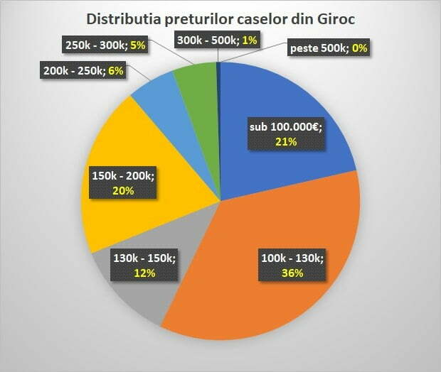 Analiza imobiliara. Distributia preturilor caselor in Giroc