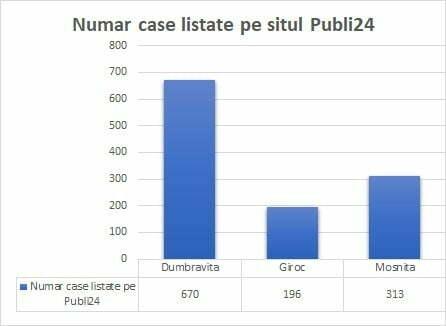 Analiza imobiliara. Numar case listate pe Publi24