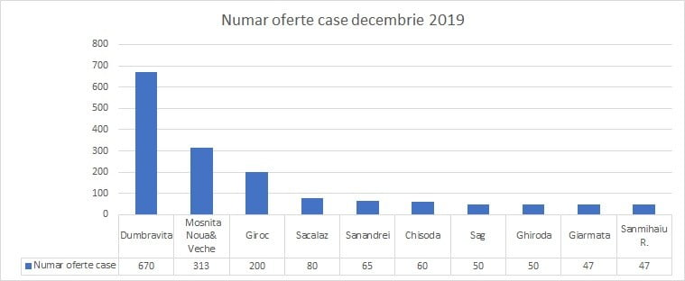 Analiza imobiliara comparativa Dumbravita / Giroc / Mosnita Noua & Mosnita Veche 2019