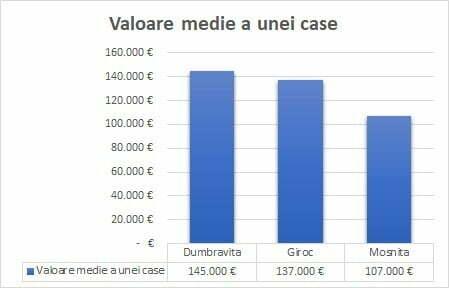 Analiza imobiliara. Valoare-medie-case-Dumbravita-Giroc-Mosnita