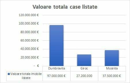 Analiza imobiliara. Valoare-totala-case-Dumbravita-Giroc-Mosnita