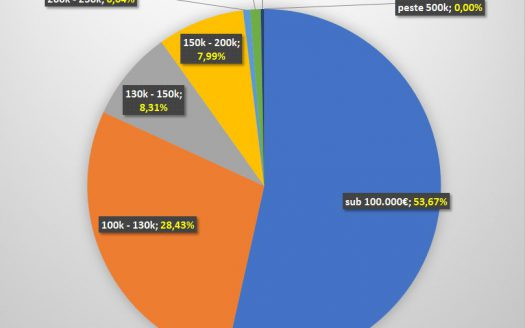 Analiza imobiliara. Distributia preturilor caselor in Mosnita Noua & Mosnita veche