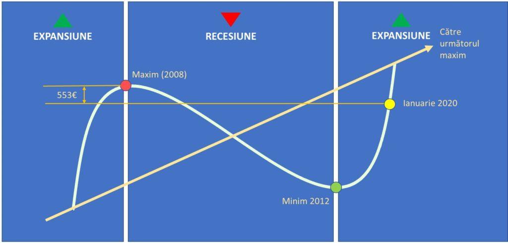 Grafic cicluri imobiliare